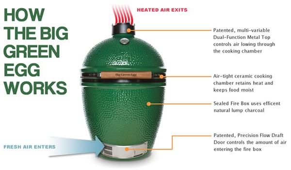 Big Green Egg How it Works